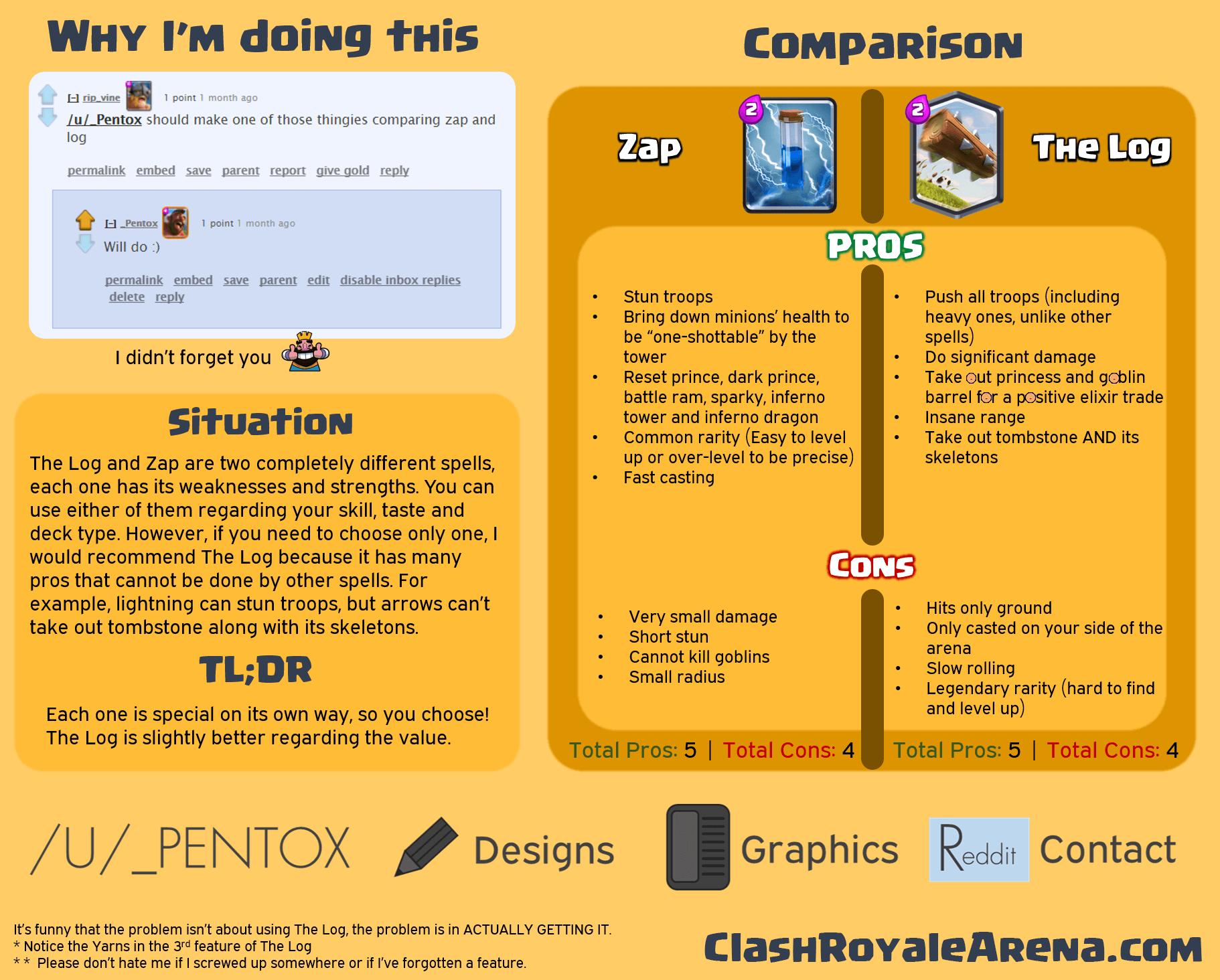 Zap Vs. The Log Comparison