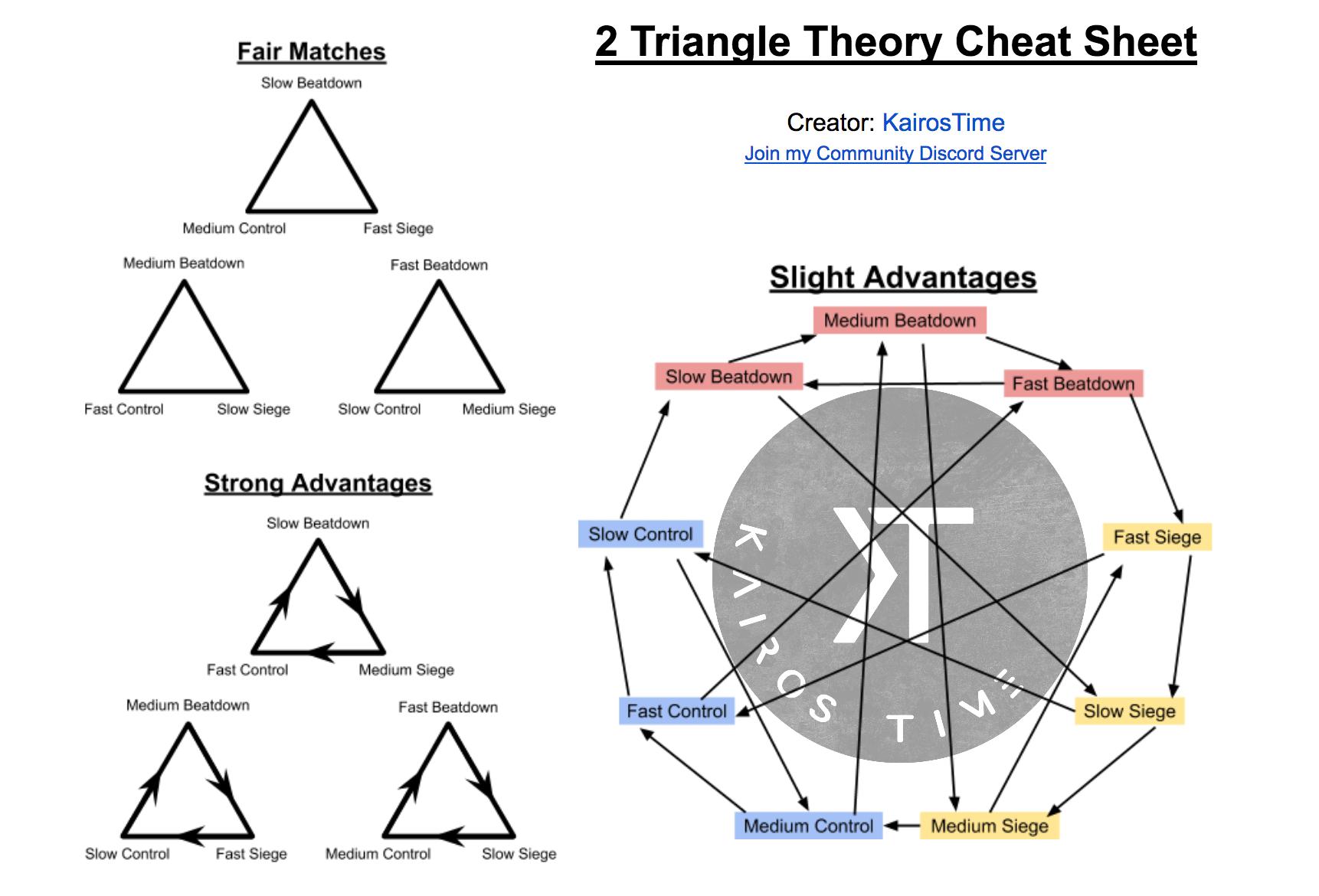 2 triangle theory