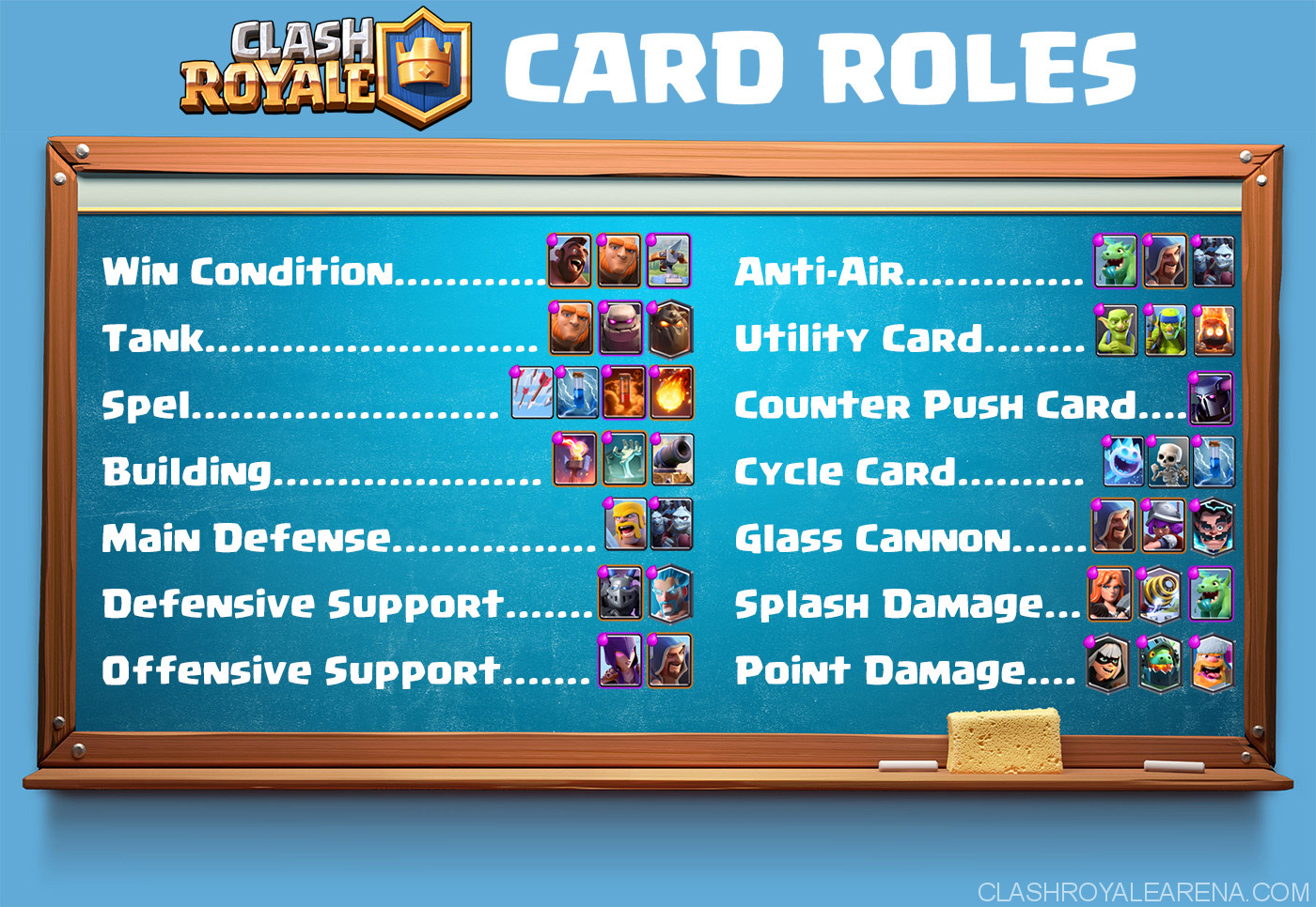 card roles in clash royale decks