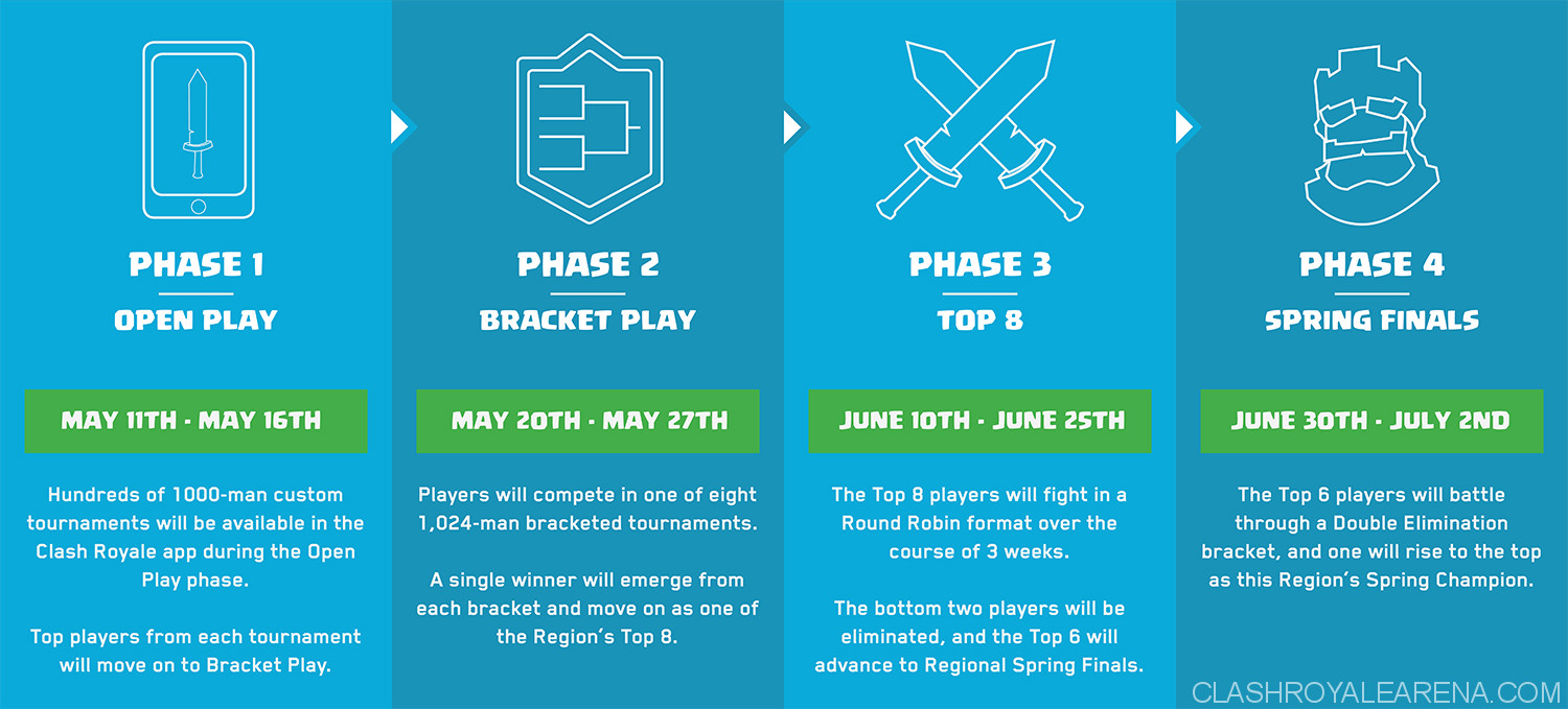 crown championship phases