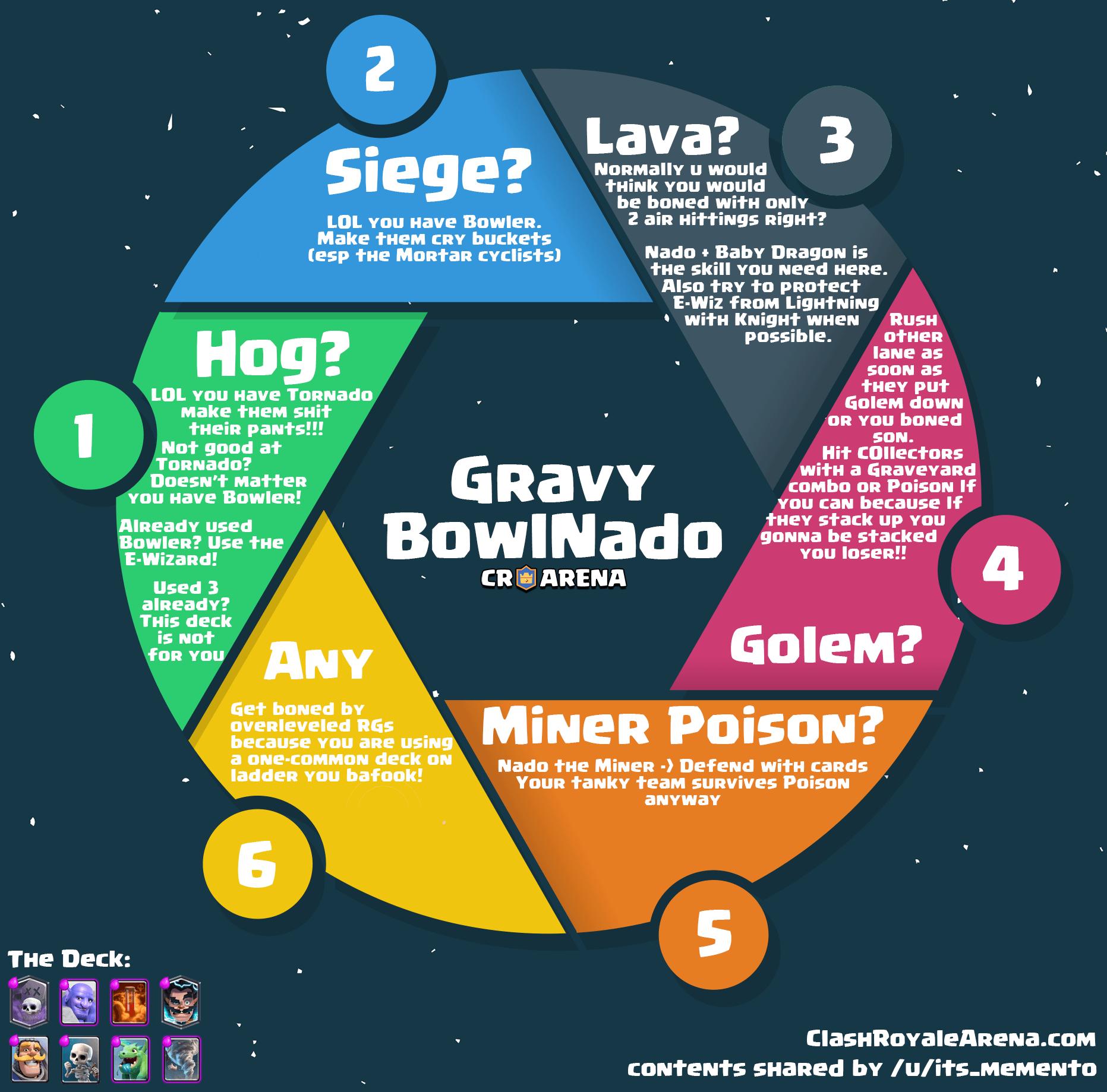 graveyard bowler chart