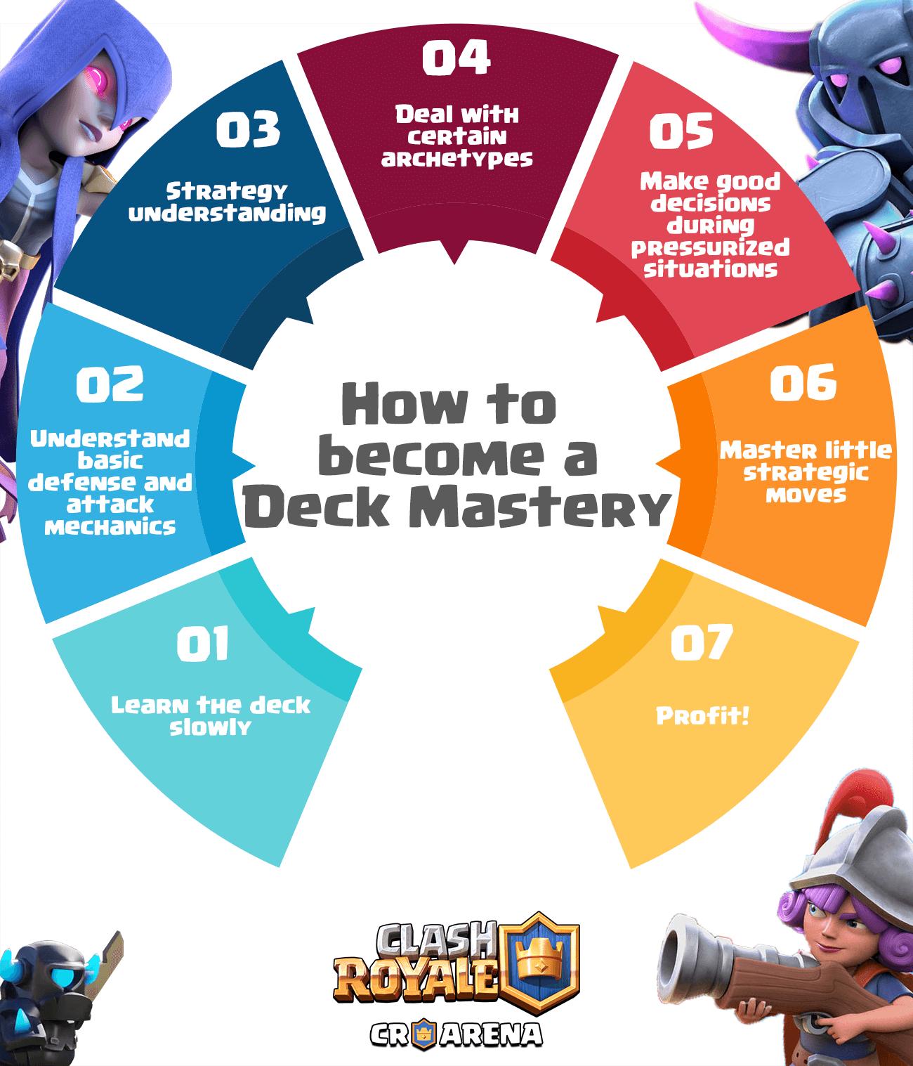 deck mastery